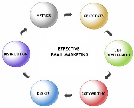 email marketing writing service