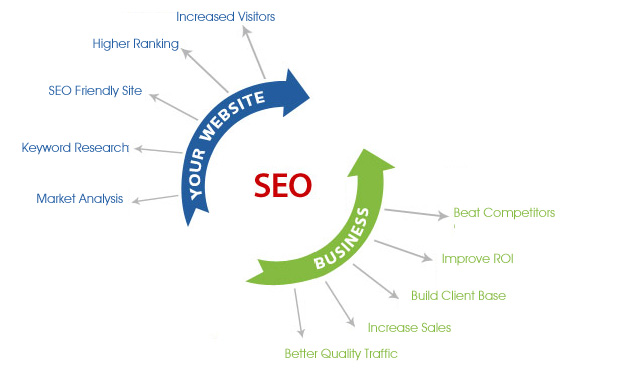 best seo services pakistan